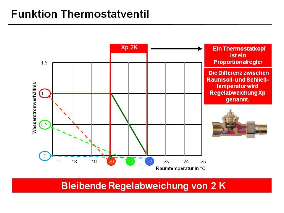 Thermostatventil, Hub, XP-Bereich, Sollwerteinstellung ...